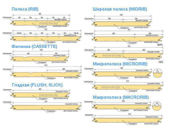 Типы панелей секционных ворот.